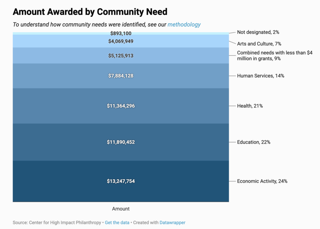 Graph depicting amount awarded by community need